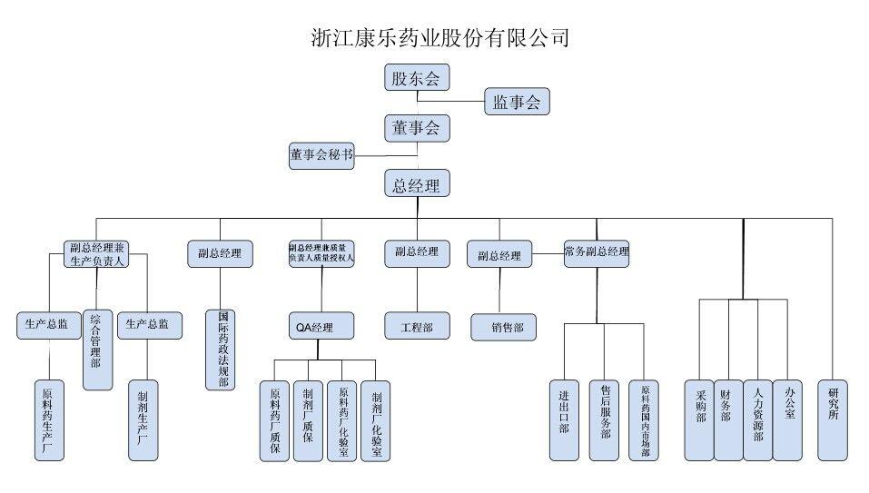 浙江康乐药业股份有限公司组织结构图
